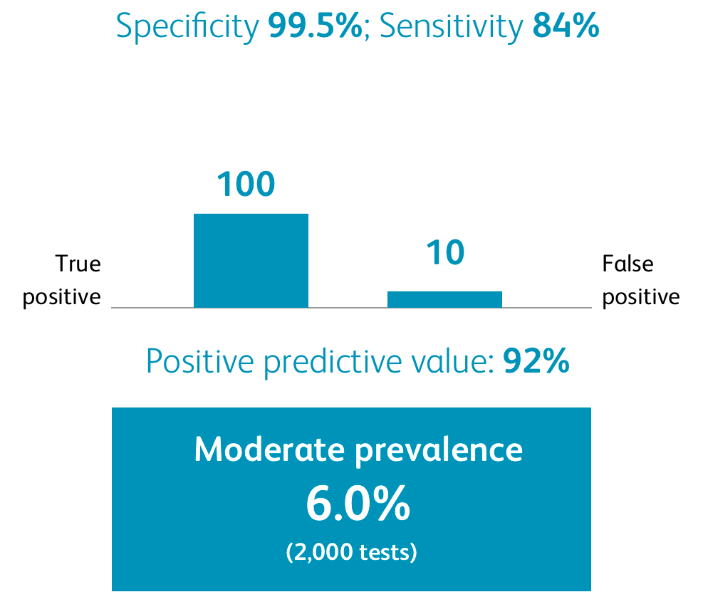 This image describes hypothetical false positive rates based on prevalence. Assuming a specificity rate of 99.5% and a sensitivity rate of 84%, testing a population with a moderate prevalence (6%) of SARS-CoV-2 (2,000 tests) could yield a positive predictive value of 92%. In this hypothetical scenario, there would be 100 true positives and approximately 10 false positives.