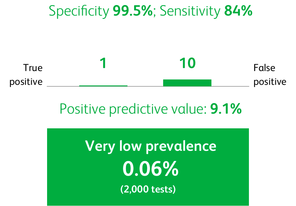 This image describes hypothetical false positive rates based on prevalence. Assuming a specificity rate of 99.5% and a sensitivity rate of 84%, testing a population with a very low prevalence (0.06%) of SARS-CoV-2 (2,000 tests) could yield a positive predictive value of 9.1%. In this hypothetical scenario, there would be 1 true positive and approximately 10 false positives.