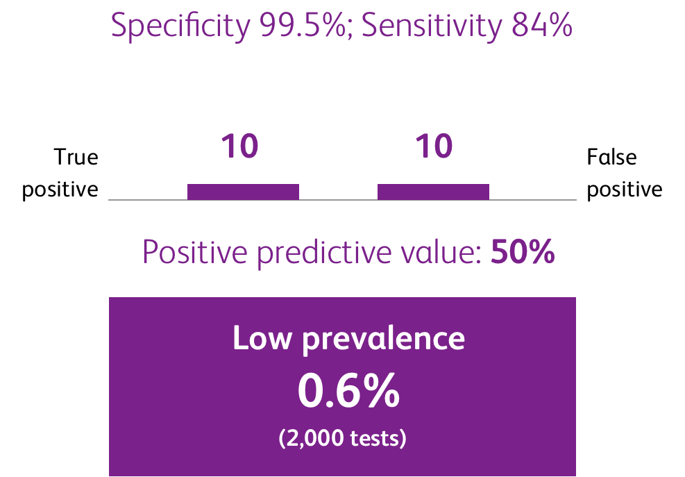 This image describes hypothetical false positive rates based on prevalence. Assuming a specificity rate of 99.5% and a sensitivity rate of 84%, testing a population with a low prevalence (0.6%) of SARS-CoV-2 (2,000 tests) could yield a positive predictive value of 50%. In this hypothetical scenario, there would be 10 true positives and approximately 10 false positives.