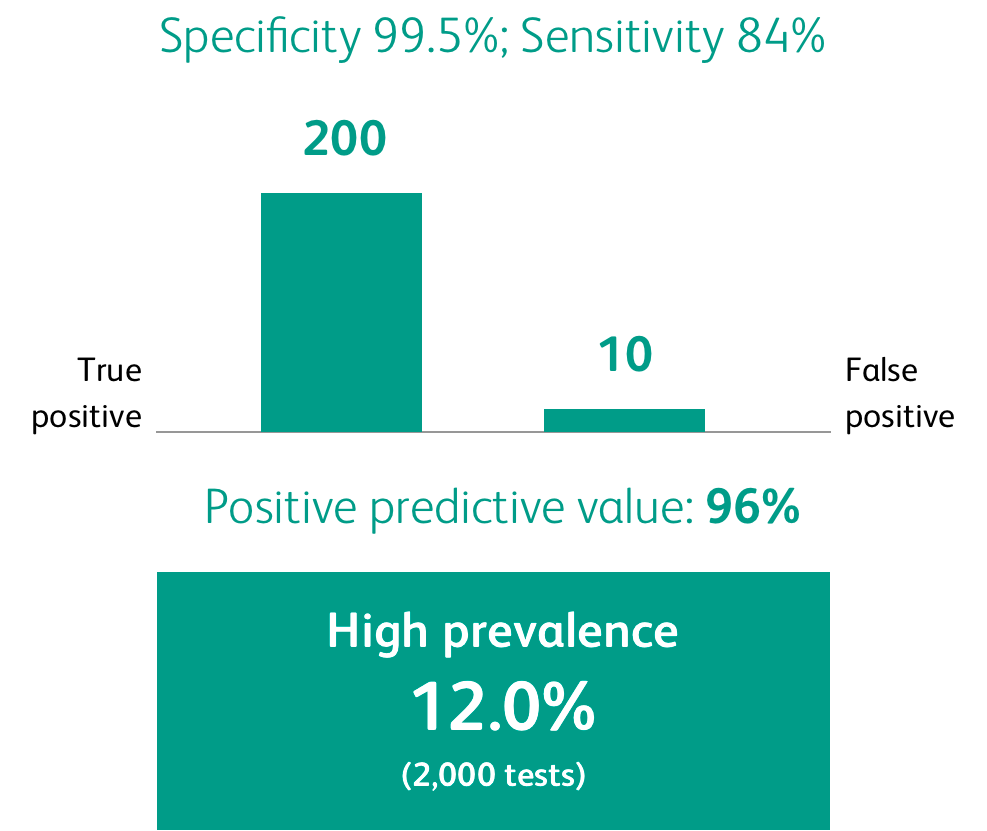 This image describes hypothetical false positive rates based on prevalence.  Assuming a specificity rate of 99.5% and a sensitivity rate of 84%, testing a population with a high prevalence (12%) of SARS-CoV-2 (2,000 tests) could yield a positive predictive value of 96%. In this hypothetical scenario, there would be 200 true positives and approximately 10 false positives.